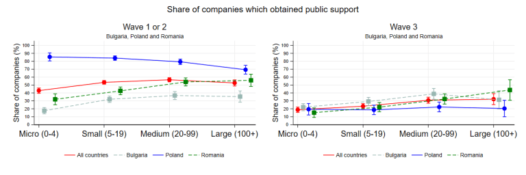 Share of companies having obtained public support