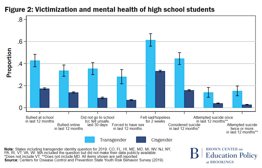 F2 Victimization and mental health of high school students