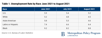 Unemployment rate by race, June to August 2021