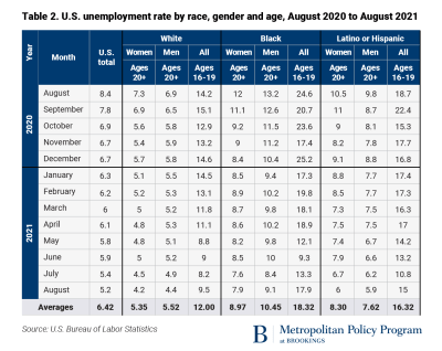 Unemployment rate by race, gender, and age