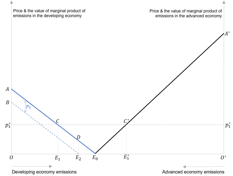 Carbon price: Compliance vs. noncompliance