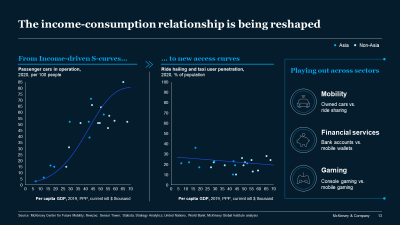 The income-consumption relationship is being reshaped
