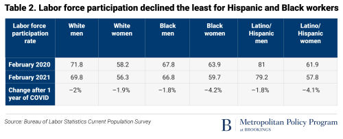 Labor force participation declined the least for Hispanic and Black workers