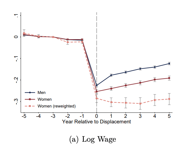 gender wage gap after displacement