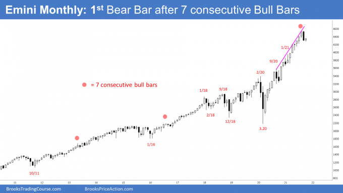 SP500 Emini streak on monthly chart ended. 1st Bear Bar after 7 Consecutive Bull Bars