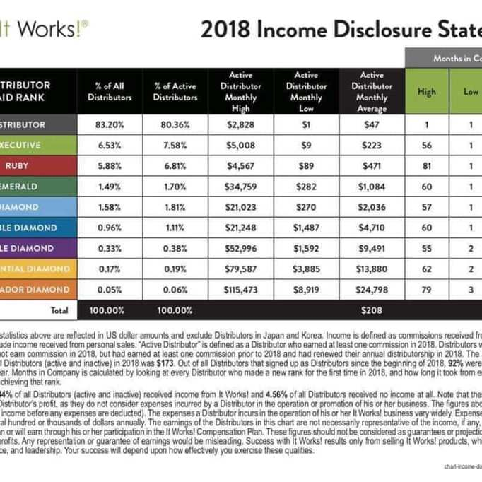 2018 itworks income statement