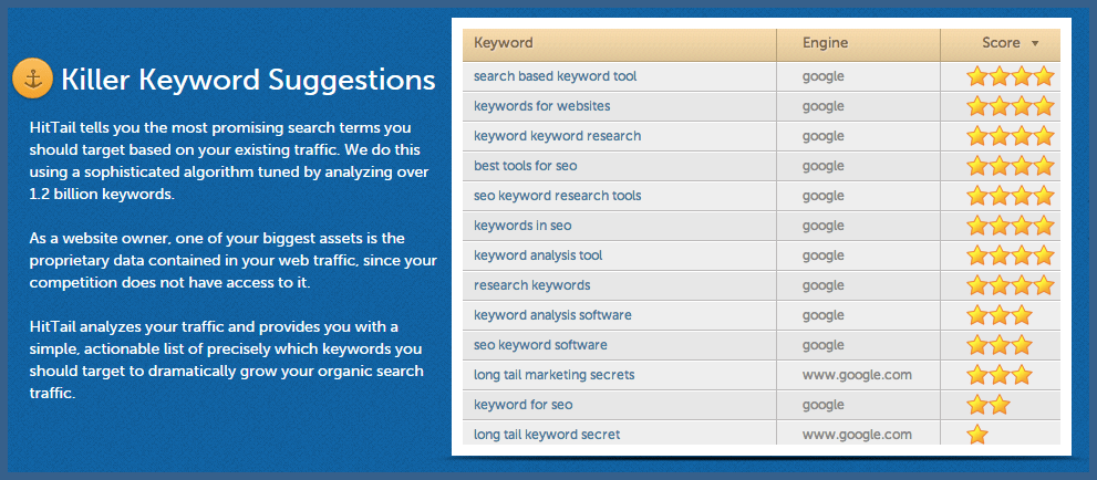 HitTail Review: Long Tail Keywords