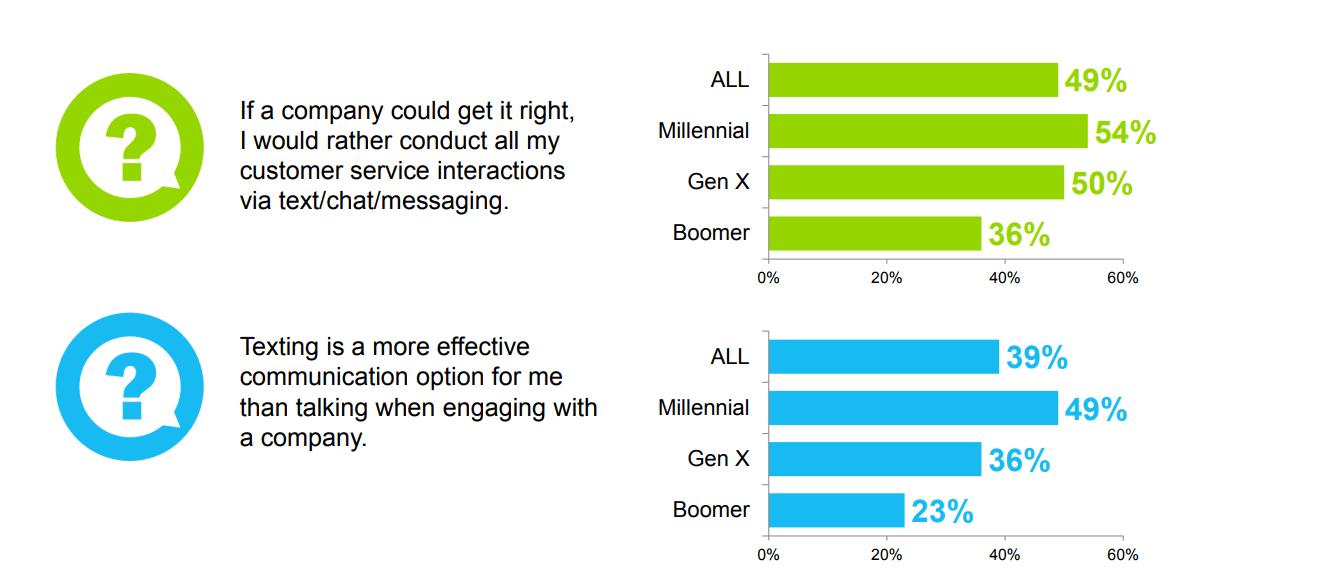 consumer experience digital marketing