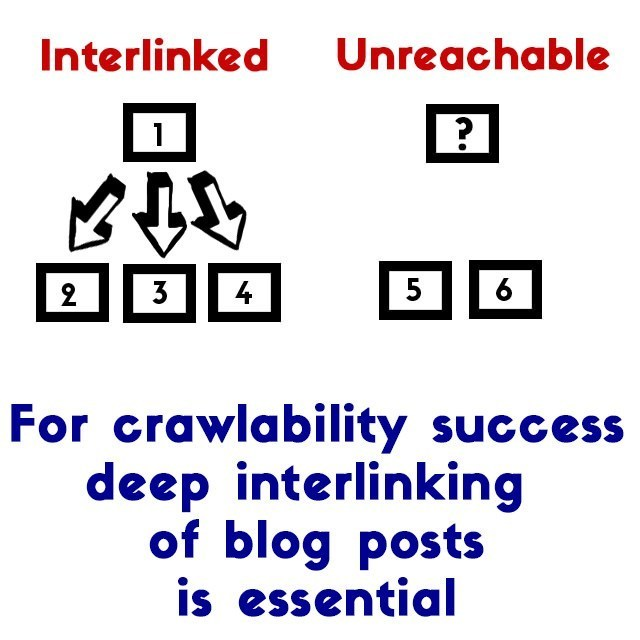 interlinking and crawlability