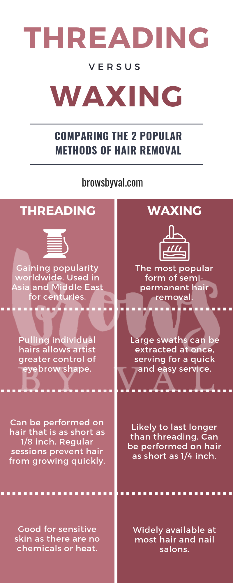 The Ultimate Guide to Eyebrow Threading | Brows by Val