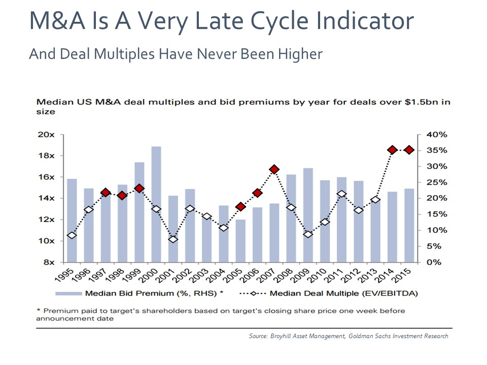Chart Of The Day Deal Multiples Broyhill Asset Management