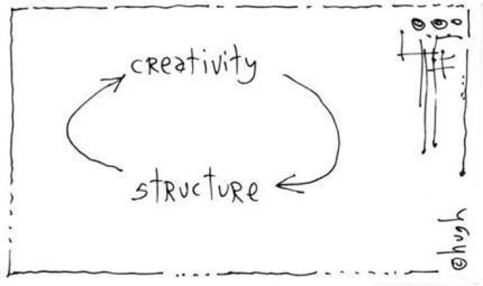 "Rough graphic with the words ""creativity"" and ""structure"" connected by circular arrows. Creativity leads to structure, which leads to creativity."