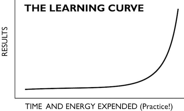 A graphic depicting the learning curve and the relationship between time and energy expended and results produced. On a graph a bold black line rises slowly for about 80% of its curve, then accelerates steeply
