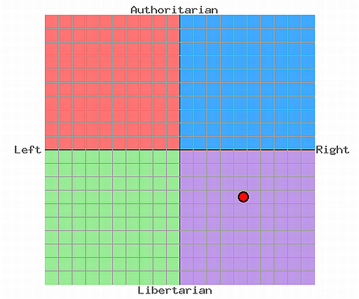 Representation of political stance.