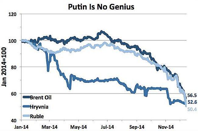 Putin graph 650