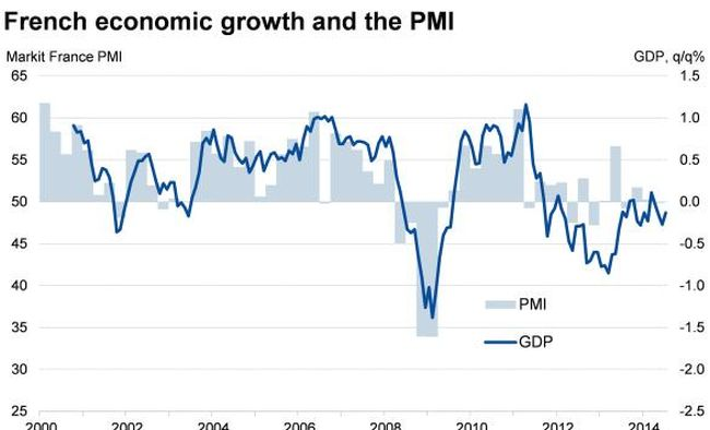 French economic growth 650