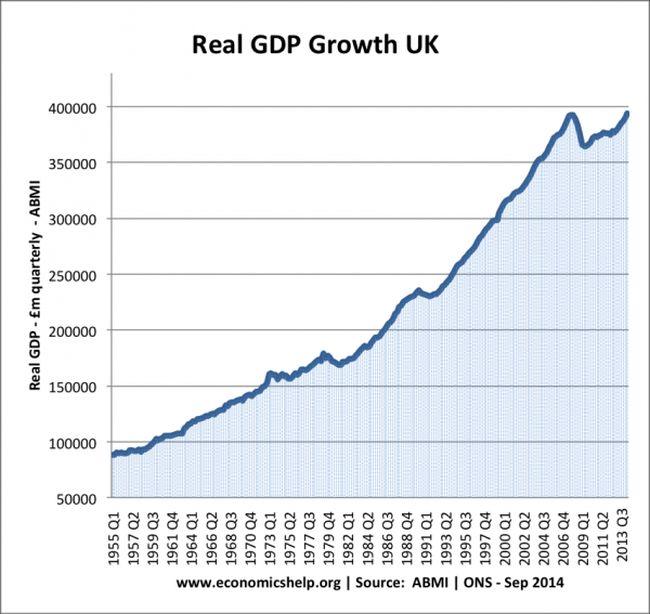 UK GDP growth 650