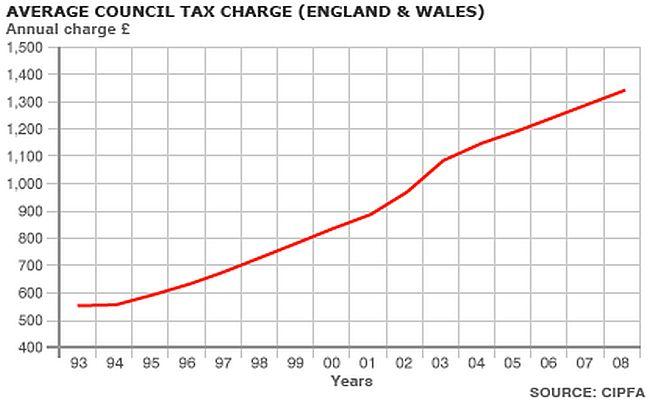 Council tax #2 650