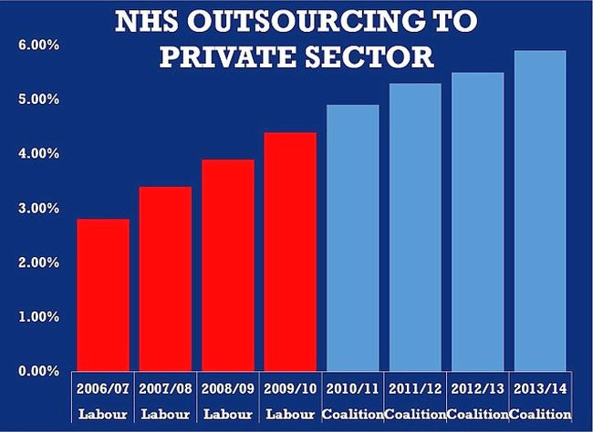 NHS outsourcing 650