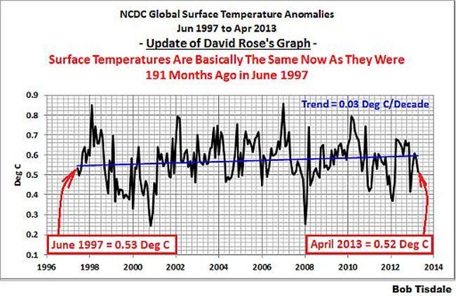 Global warming 650