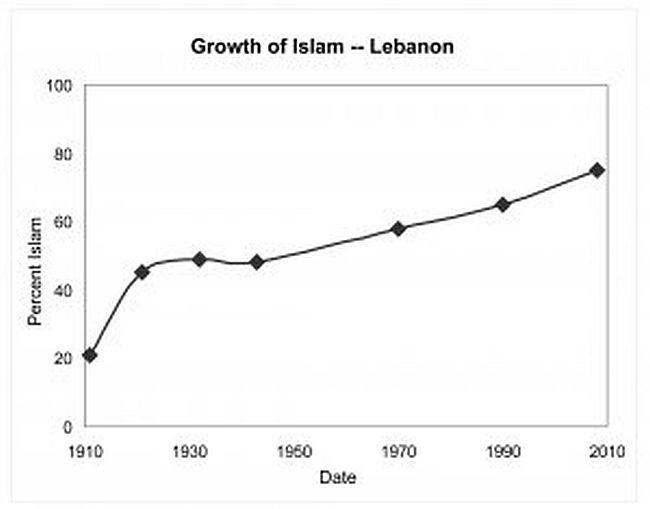 Lebanon islam 650