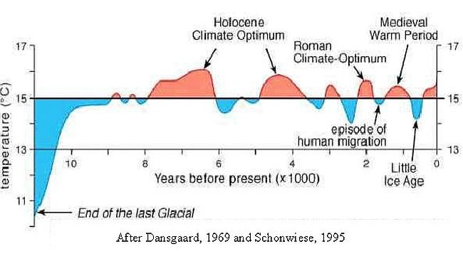 Climate Graphs that Prove the Lie