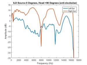 ILD Head +90 and Source 0 degrees