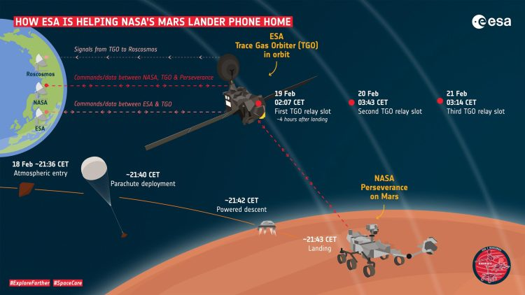 The EDL process of the NASA Perseverance rover on the surface of Mars
