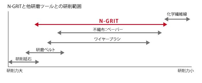 N-GRITと他研磨ツールとの研削範囲