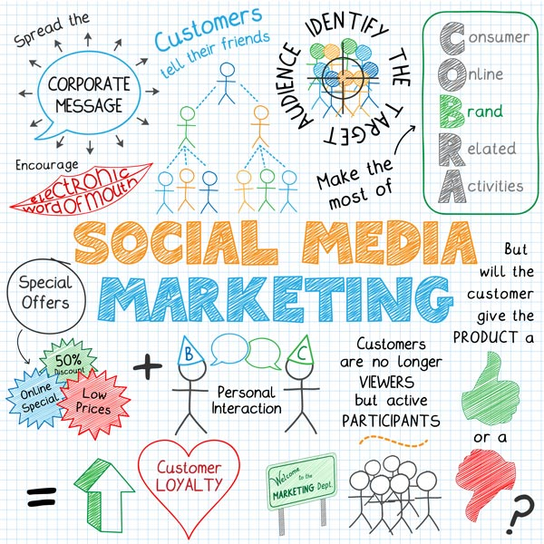 Tennessee social media marketing management