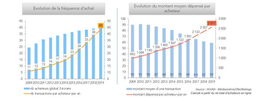 FEVAD - Le bilan de l'e-commerce français 2019 en 10 points