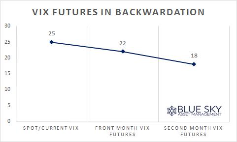 backwardation