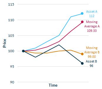 Figure 7: Trend-Following