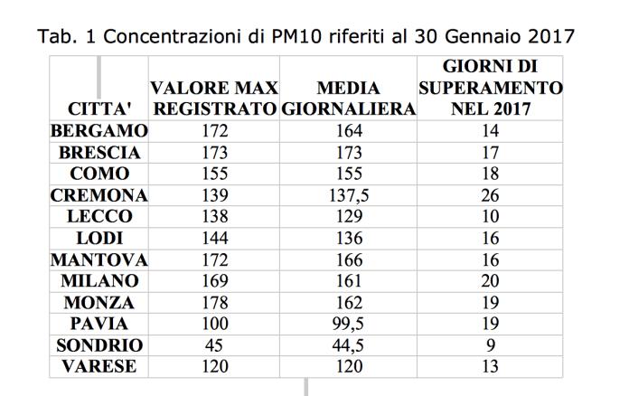 Dati inquinamento aria Lombardia