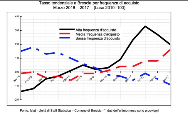 Dati inflazione Brescia marzo 2017, www.bsnews.it
