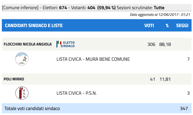 I risultati elettorali di Mura