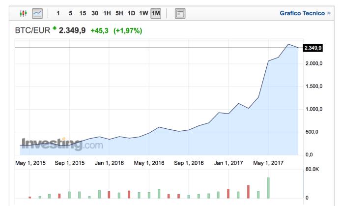 Il tasso di cambio fra euro e bitcoin nell'ultimo biennio mostra come la moneta virtuale abbia avuto una crescita vertiginosa