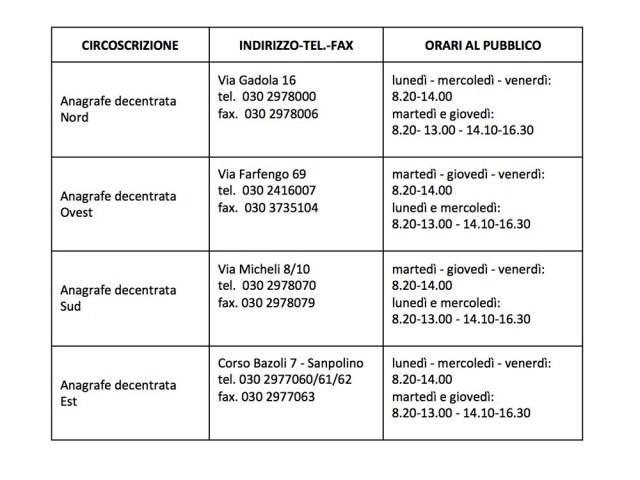 Orari per il rilascio della carta identità elettronica del Comune di Brescia