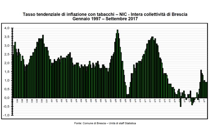 Inflazione, la tendenza a Brescia dal 1997 al 2007, fonte ufficio statistica Comune di Brescia
