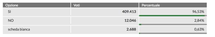 A Brescia i Sì al referendum vincono con il 96,5 per cento