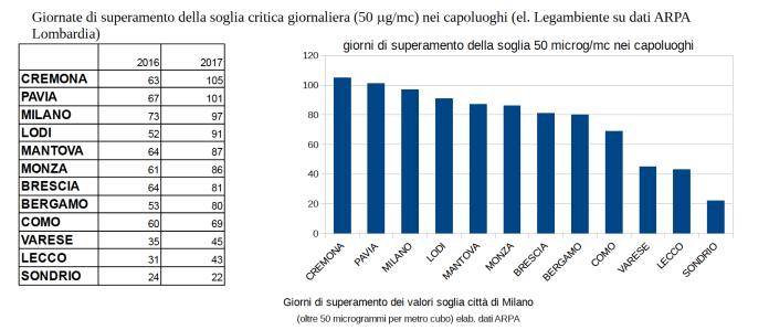 I giorni di superamento della soglia di Pm10 a Brescia, confronto tra 2016 e 2017