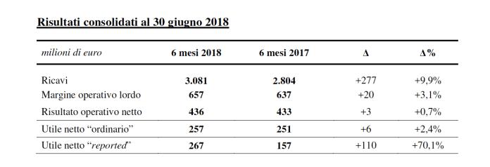 La tabella con i dati di bilancio della semestrale di A2A