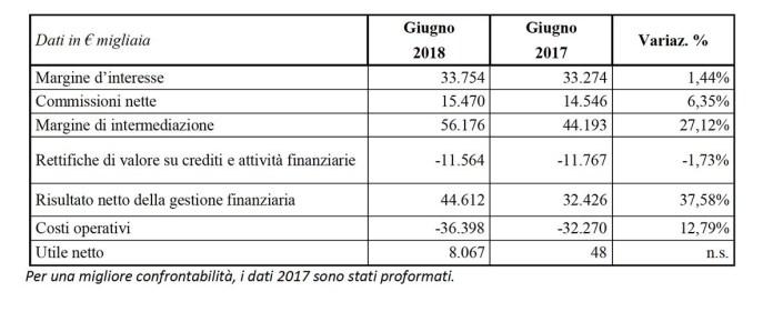 Bilancio Banca Valsabbina