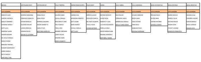 Pd, tutti i candidati in lista con Patrizia Avanzini