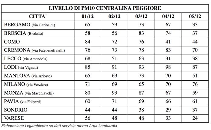 Smog, i livelli di pm10 nell'aria delle diverse province lombarde