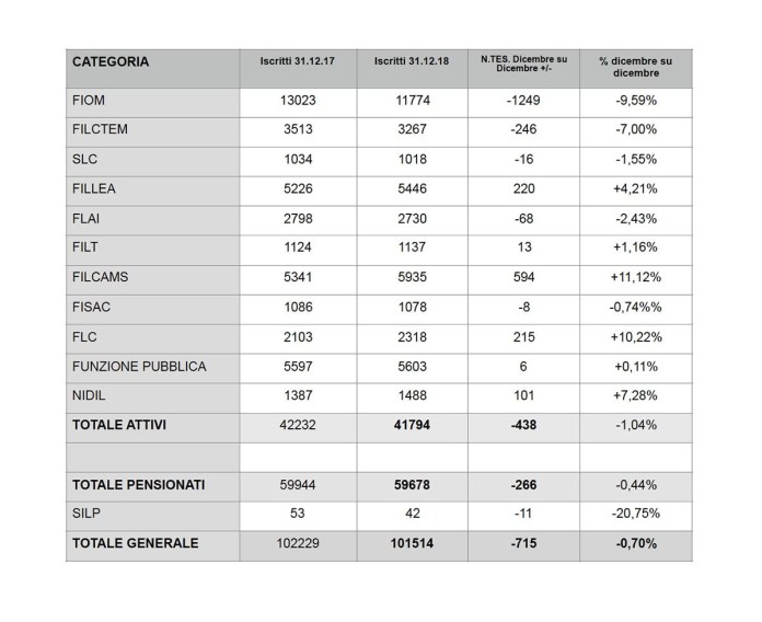 I dati degli iscritti delle singole categorie della Cgil della provincia di Brescia