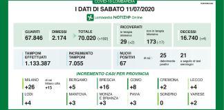Dati coronavirus Lombardia e Brescia dell'11 luglio 2020