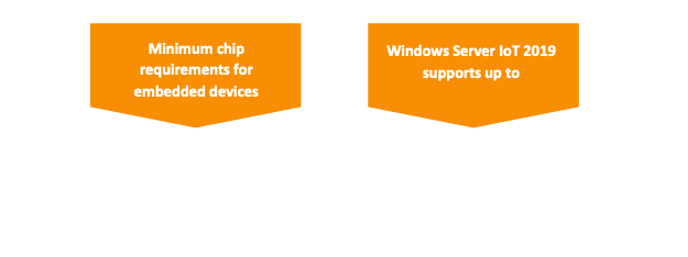 Minimum chip requirements for embedded devices are 1.4 GHz x64 CPUs, 512 MB RAM, and 32GB storage