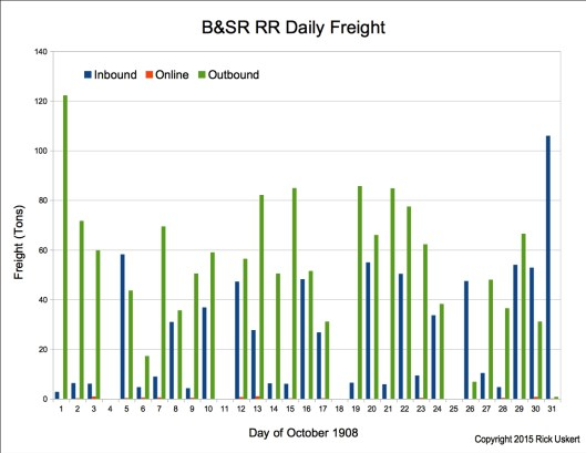 Oct 1908 Daily Freight