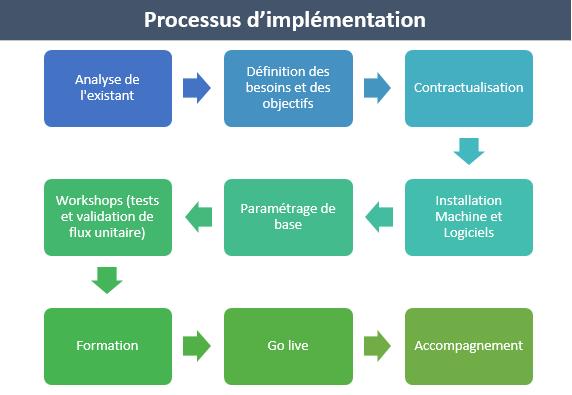 Implementation_processus02